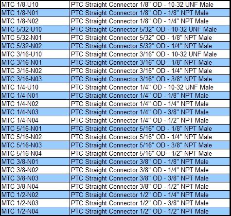 5//32 OD 1//4 NPT MettleAir MTD 5//32-N02-1PK Push to Connect Male Run T Fitting